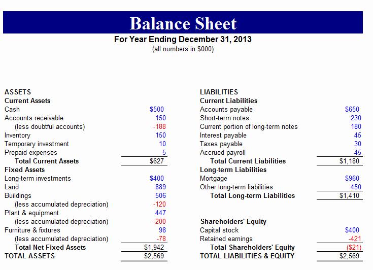 5 Sample Balance Sheet forms – Word Templates