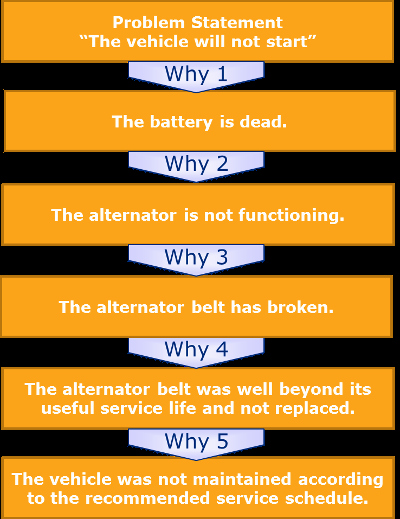 5 whys Template and Root Cause Analysis