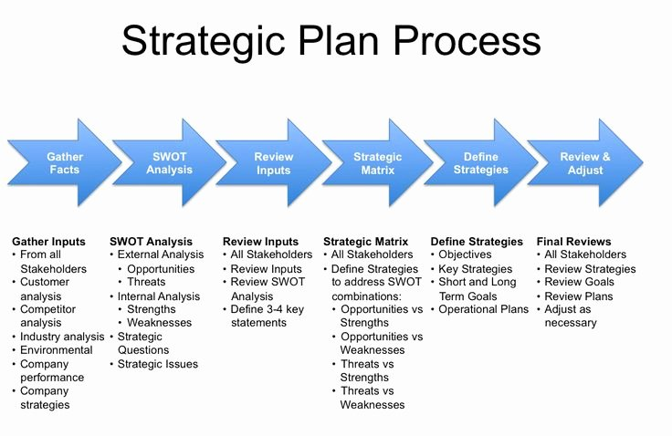 50 Best Images About Strategic and Succession Planning On