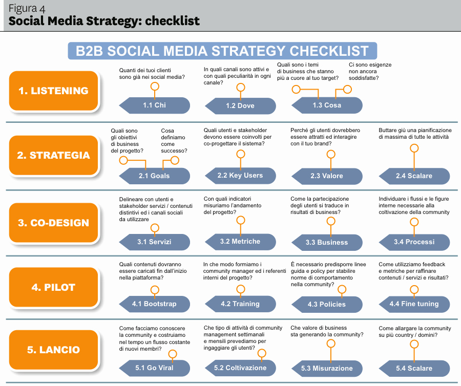 53 Sample social Media Marketing Plan Template the Power