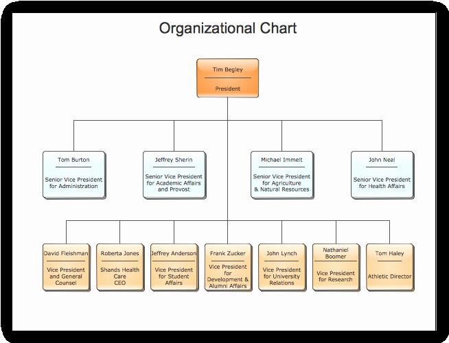 6 Best Of Sample Church organization Chart Church