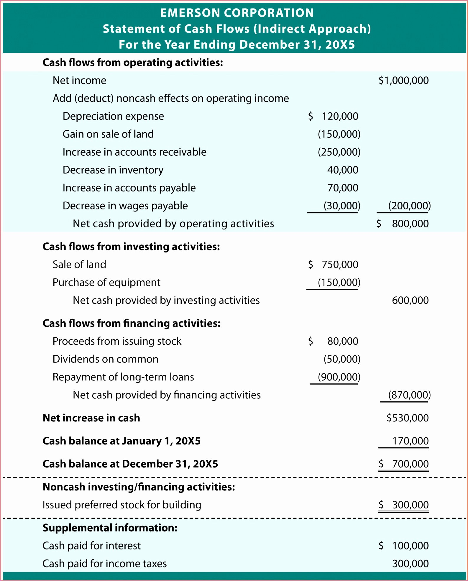 6 Monthly Cash Flow Template Excel Exceltemplates