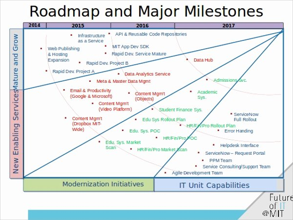 6 Roadmap Powerpoint Templates