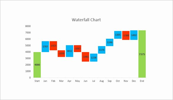 6 Waterfall Chart Template Doc Pdf Excel