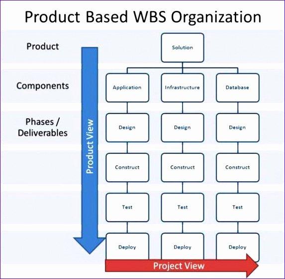 6 Wbs Excel Template Exceltemplates Exceltemplates