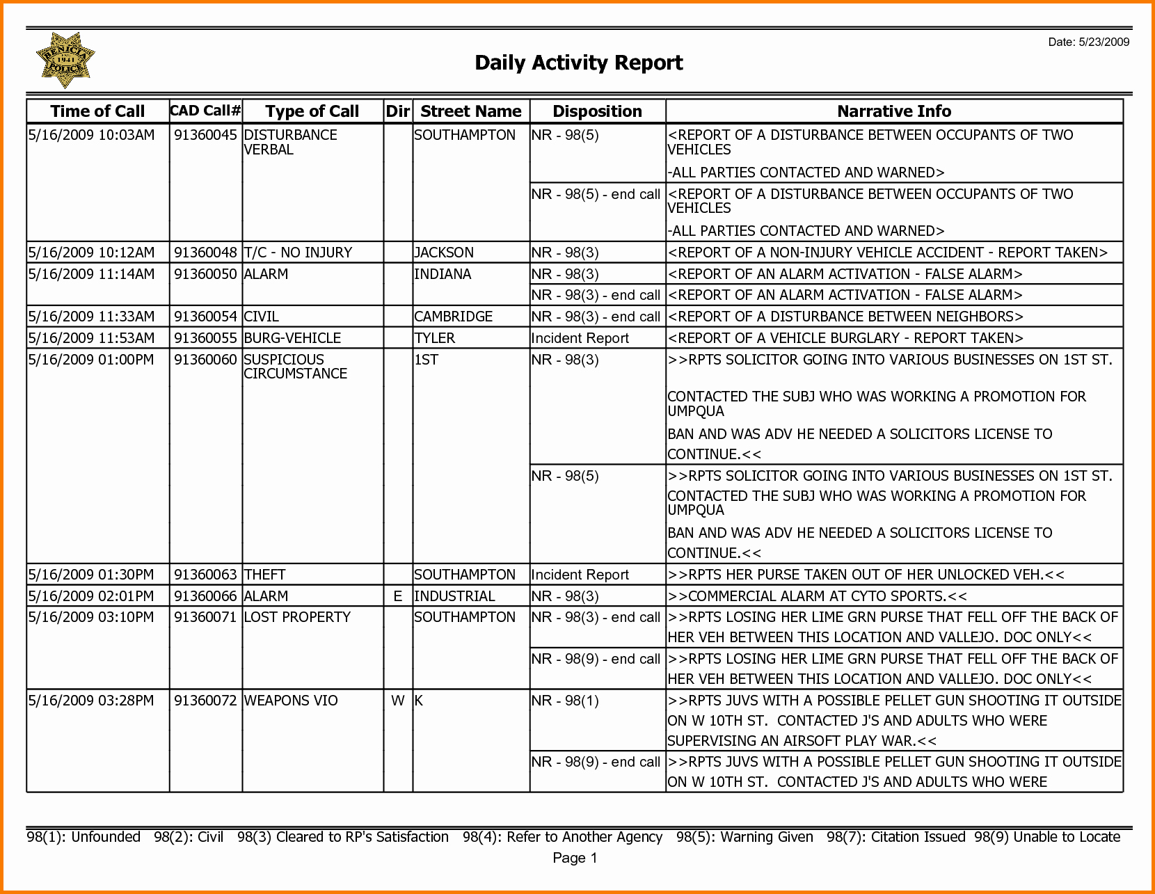 6 Weekly Activity Report Template