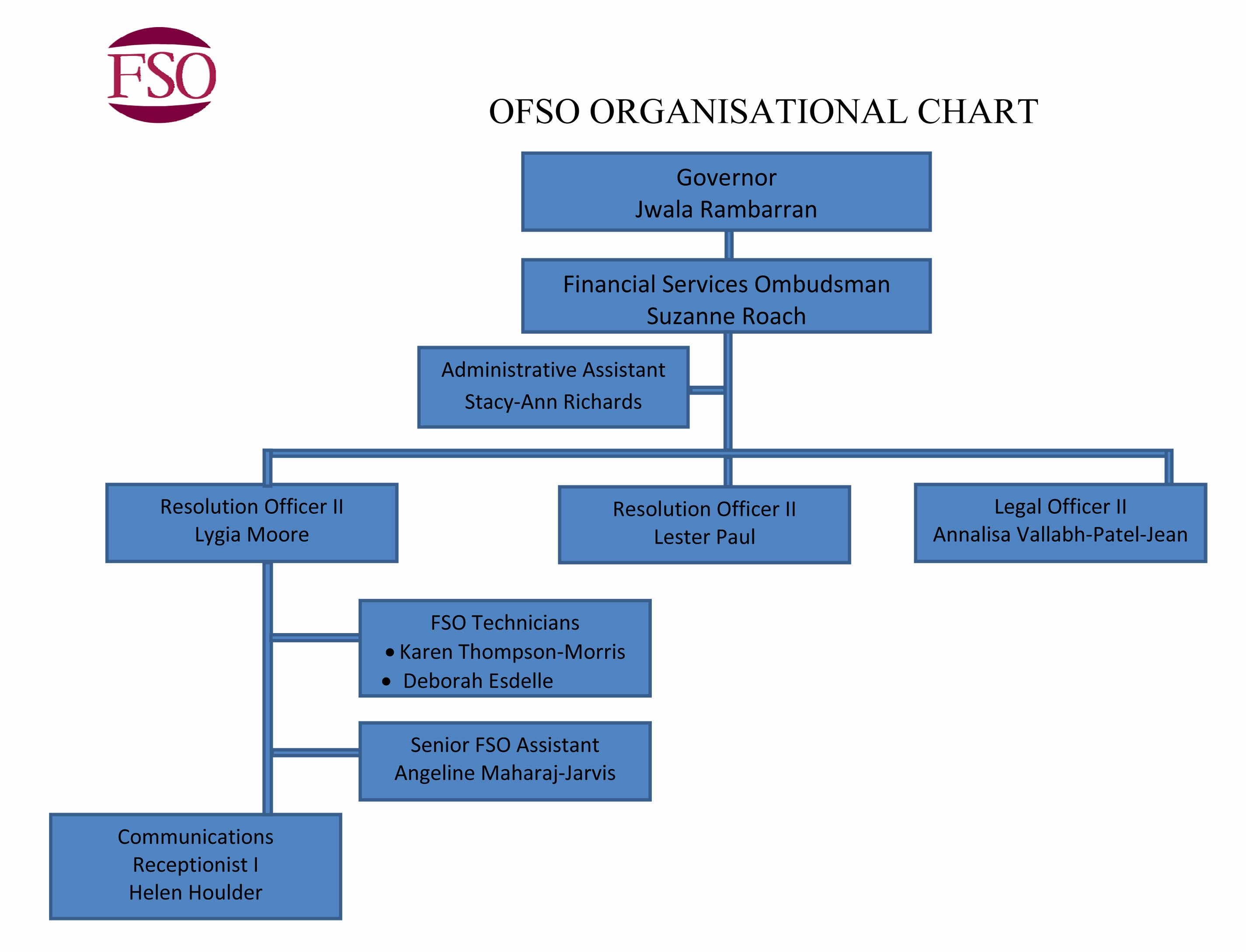 7 Best Of Microsoft organization Chart Microsoft