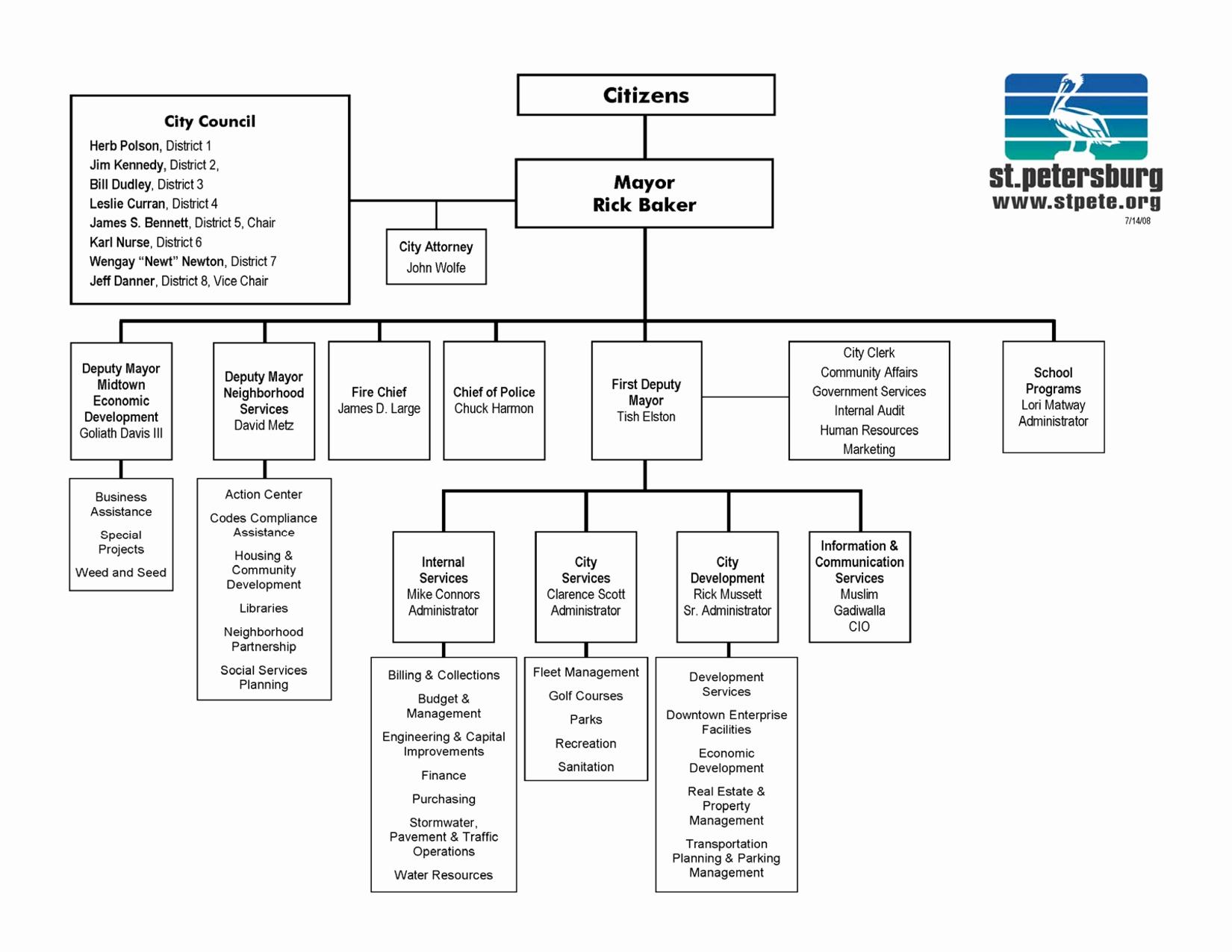 7 Best Of Microsoft organization Chart Microsoft