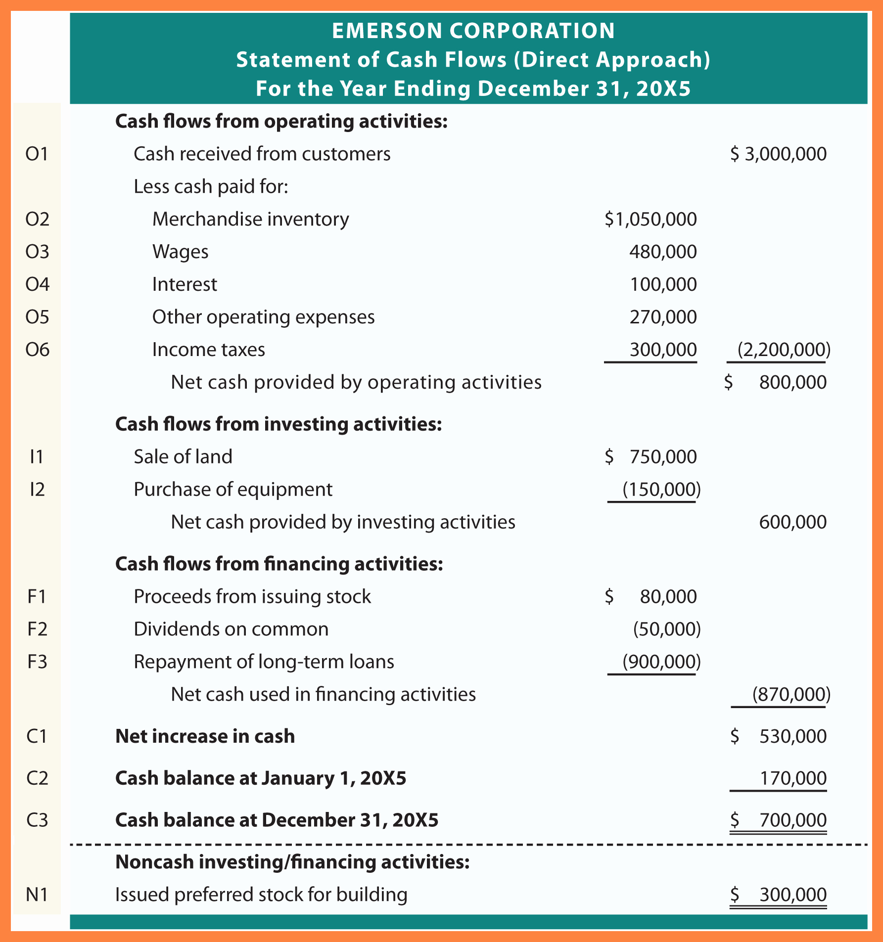7 Cash Flow Statement Template Direct Method