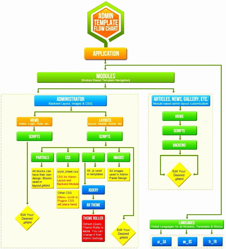 7 Flow Charts Templates for Word Eiety