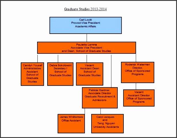7 organizational Chart Templates Word Sampletemplatess