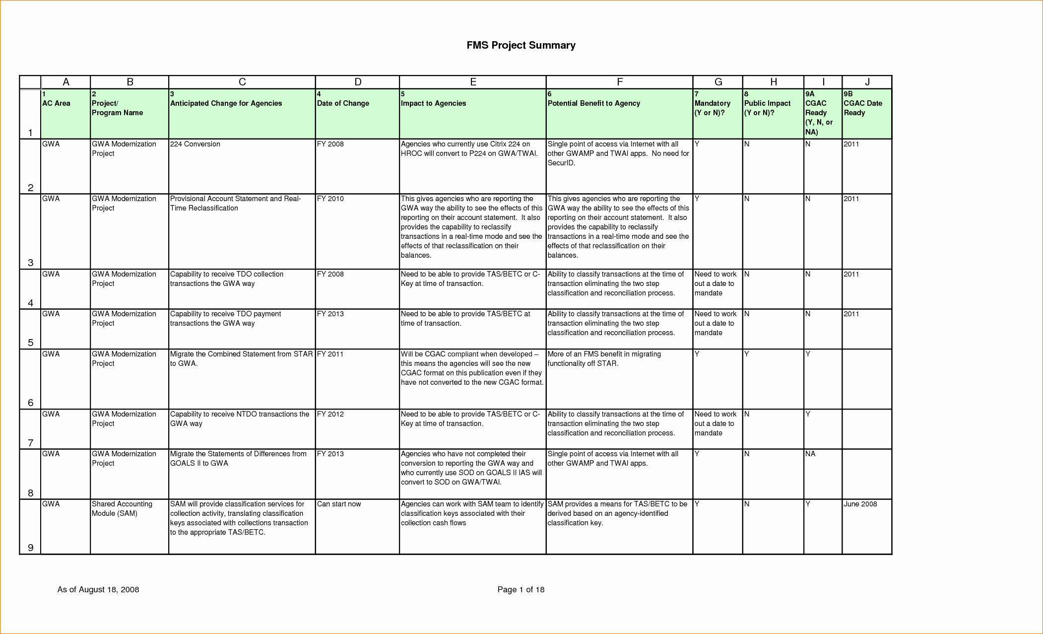 7 Project Plan Template Excel