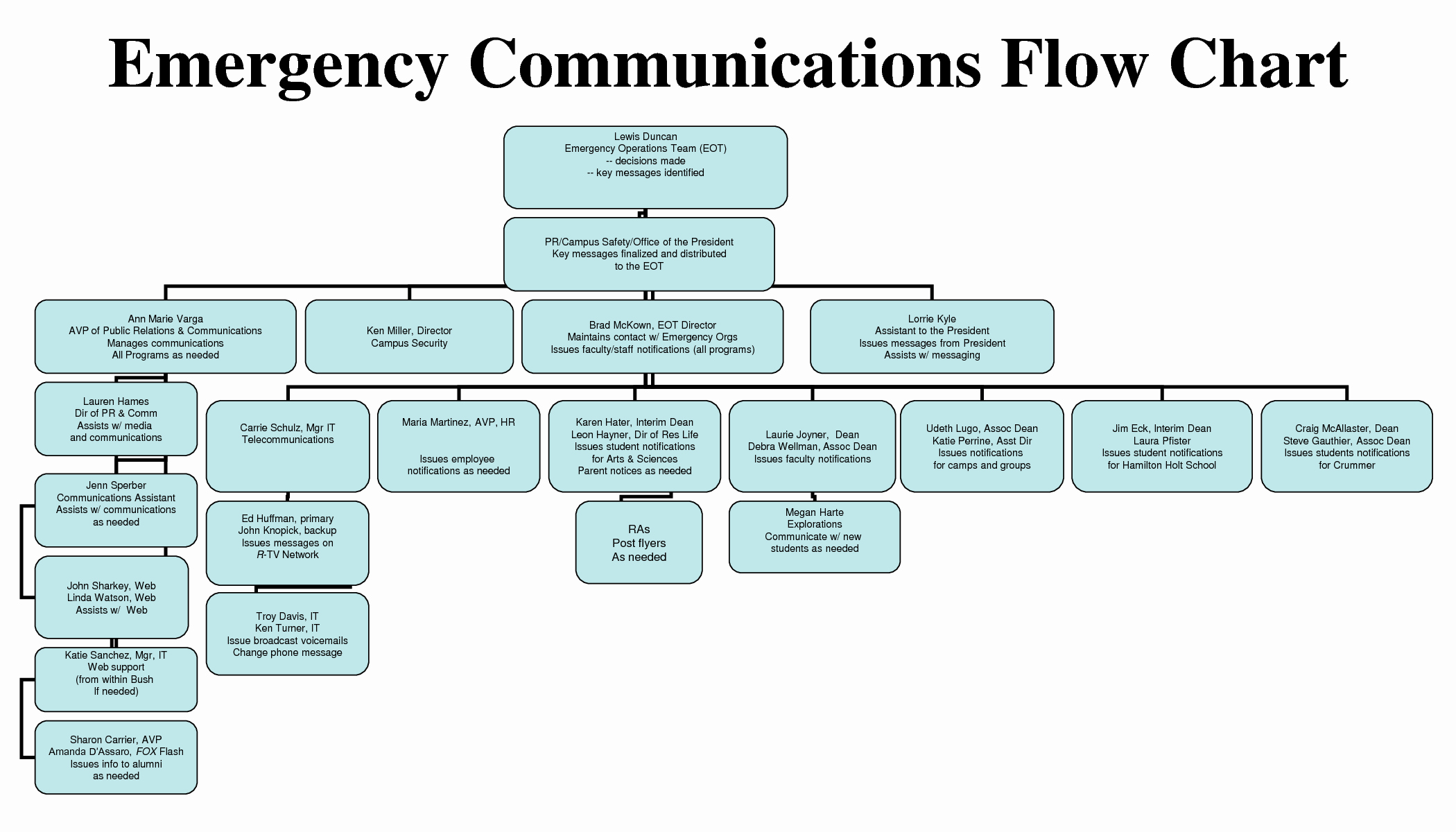 8 Best Of Crisis Management Process Flow Chart