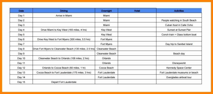 8 Google Docs Travel Itinerary
