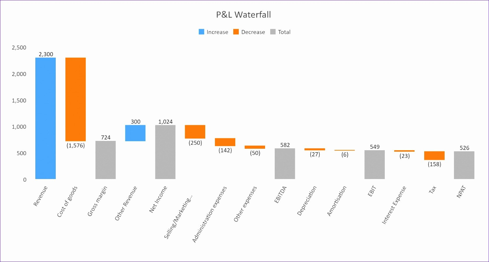 8 Waterfall Chart In Excel Template Exceltemplates