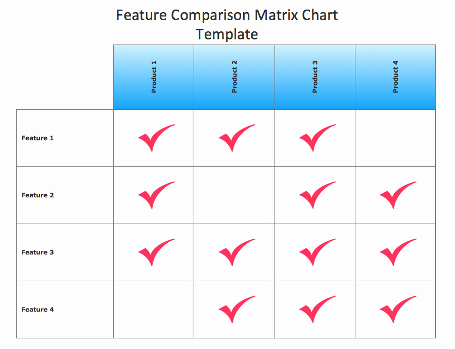 9 Best Of Petitive Parison Chart Template