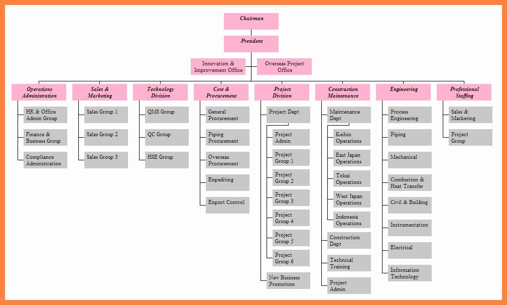 9 organizational Chart Of Microsoft Pany