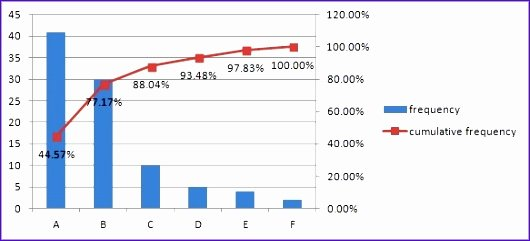 9 Pareto Analysis In Excel Template Exceltemplates