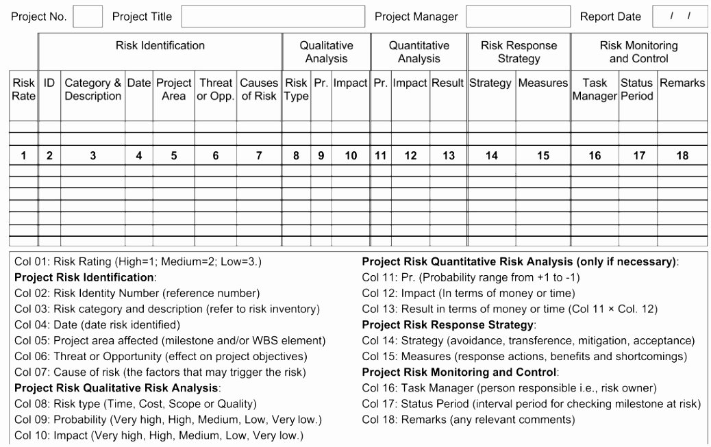 9 Project Risk assessment Template Example Autyr