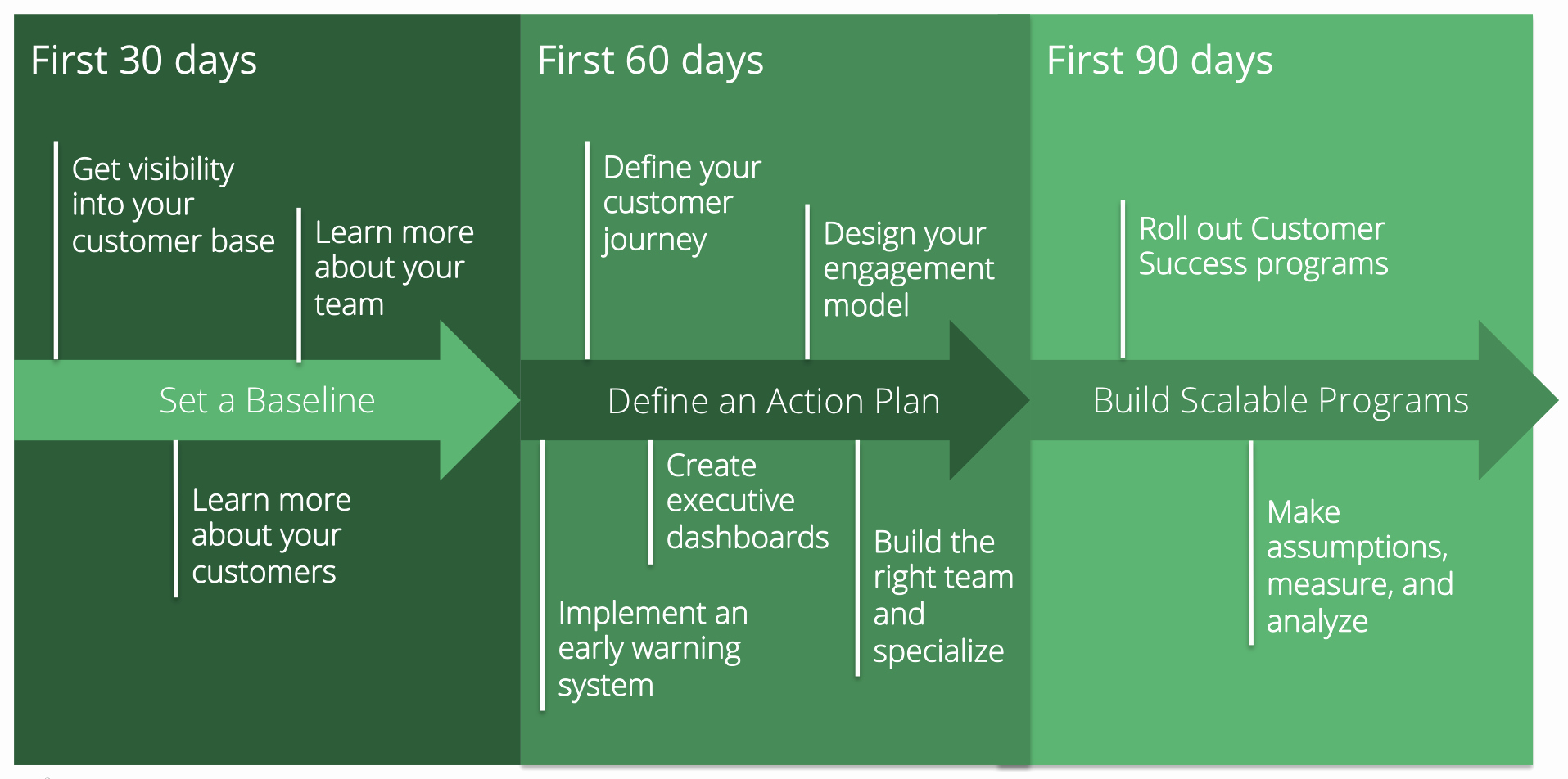 90 Days Business Plan Examples
