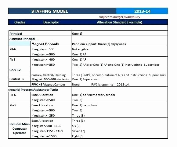 96 Nursing Staffing Plan Template Template Project