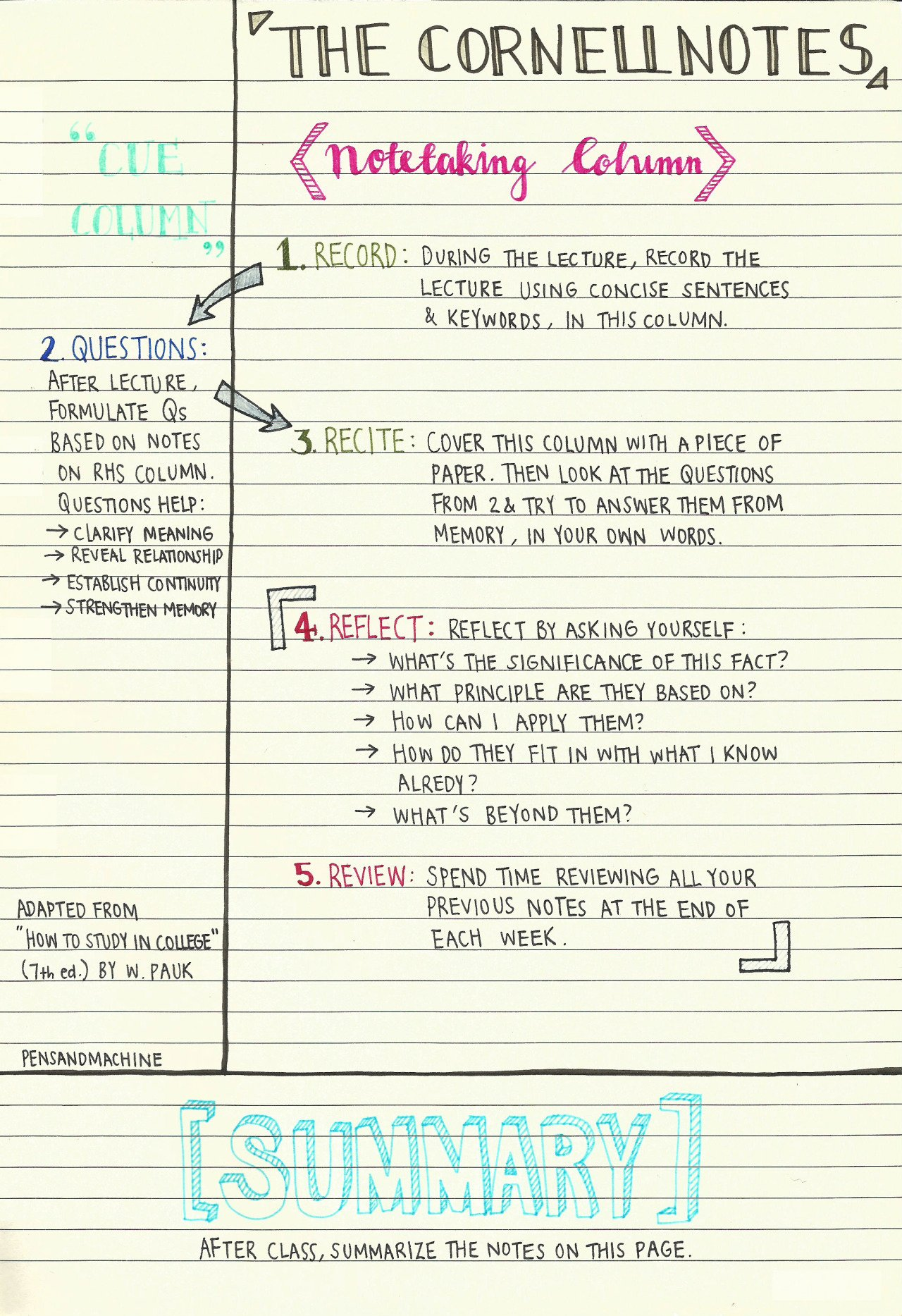 A Guide to Note Taking for Students Acadoceo