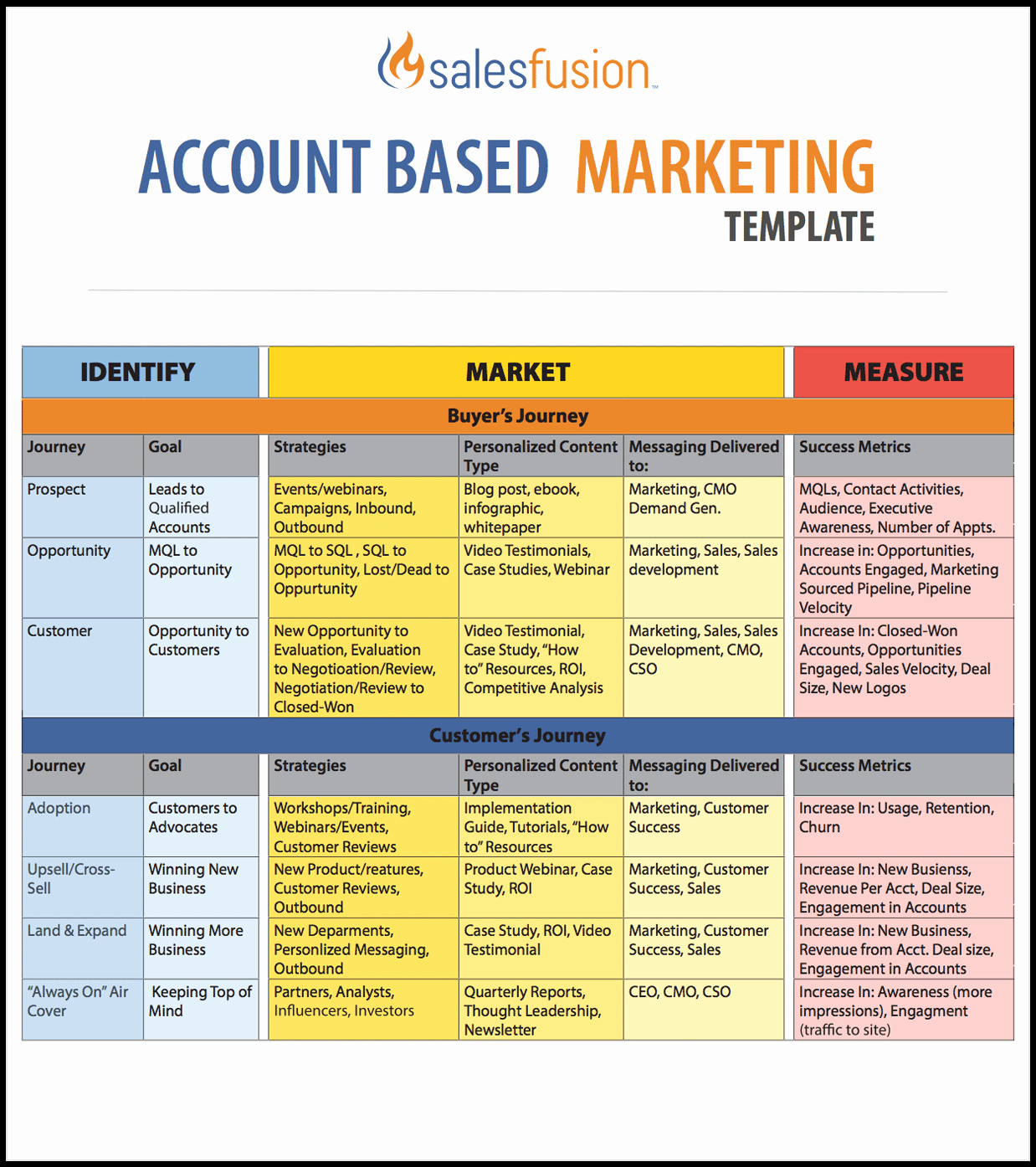 Account Based Marketing Template