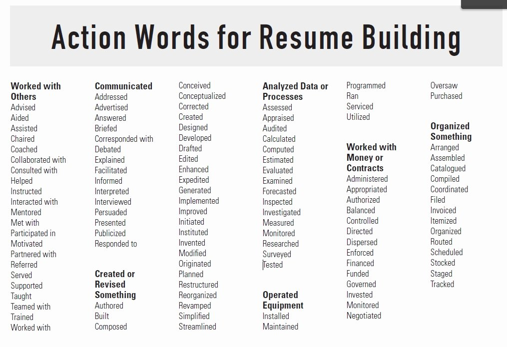 Action Words for Resumes Best Resume Collection