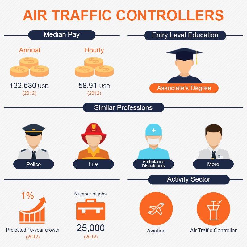 Air Traffic Controller Supervisor Resume