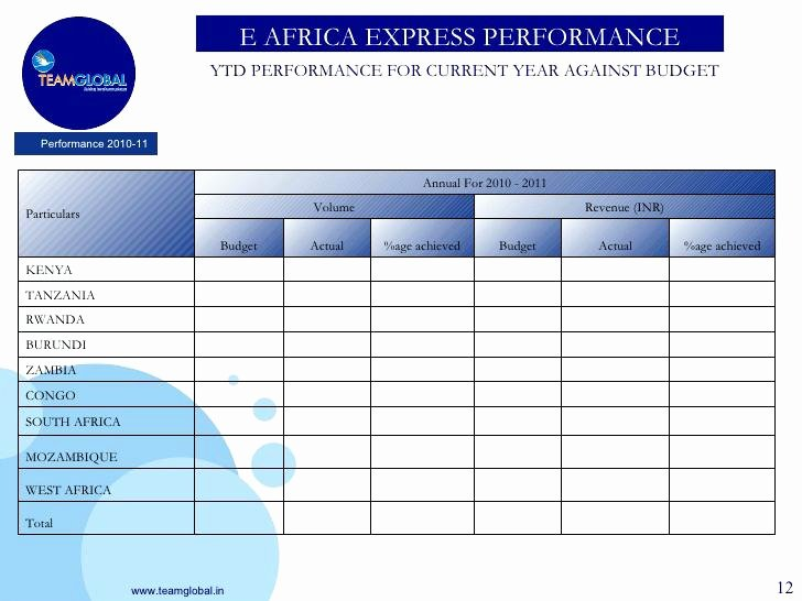 Annual Employee Review Year End Performance Template Mid
