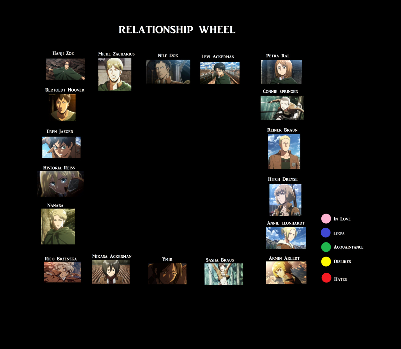 Attack Titan Relationship Wheel Template by