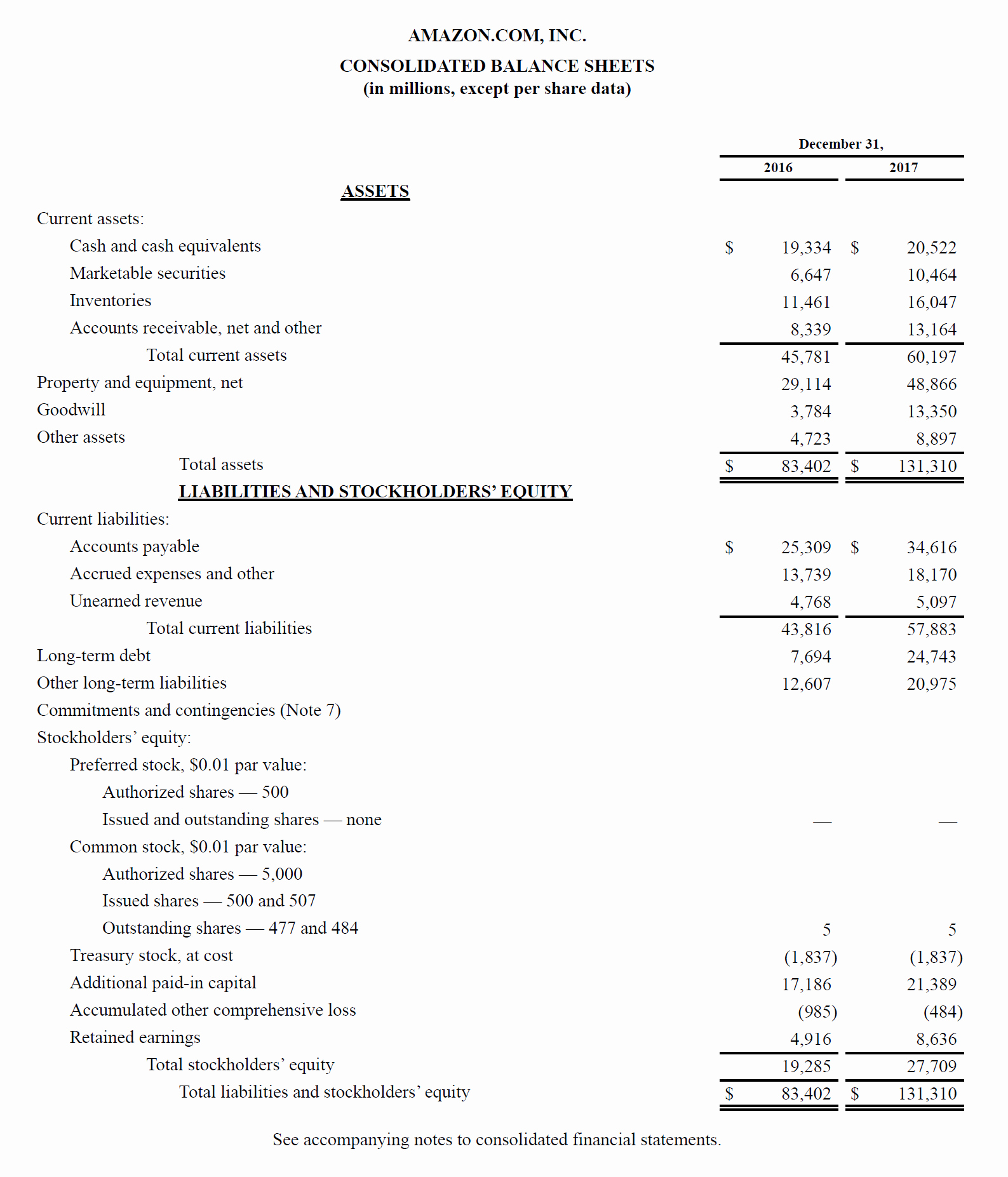 Balance Sheet Definition & Examples assets