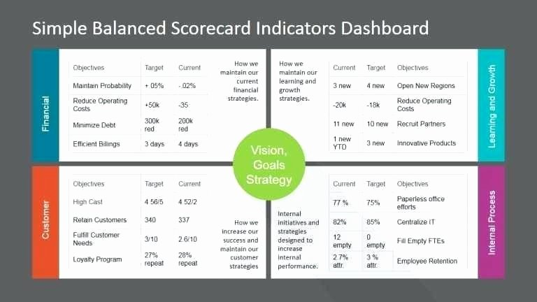 Balanced Scorecard Free Template Image Collections