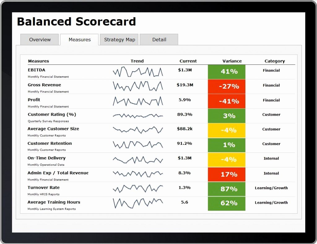 Balanced Scorecard On Mobile – Data Ink