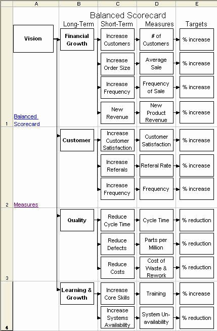 Balanced Scorecard Template Excel