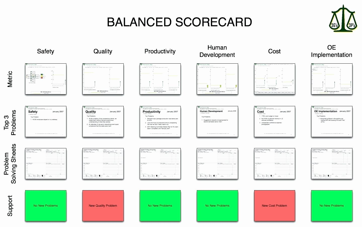 Balanced Scorecard Template Word 2007 April Onthemarch