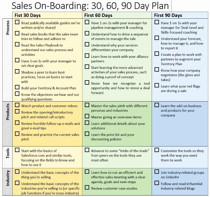 Best 25 90 Day Plan Ideas On Pinterest