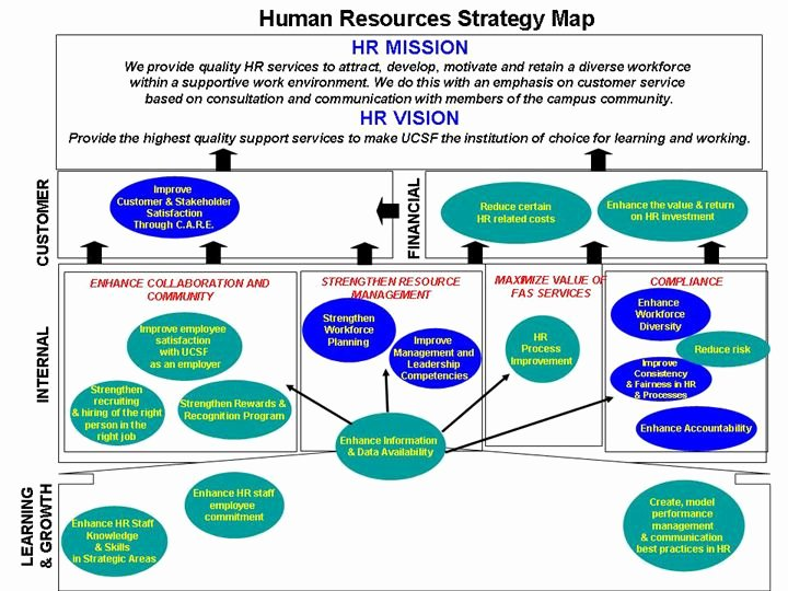 Best 25 Human Resources Images On Pinterest