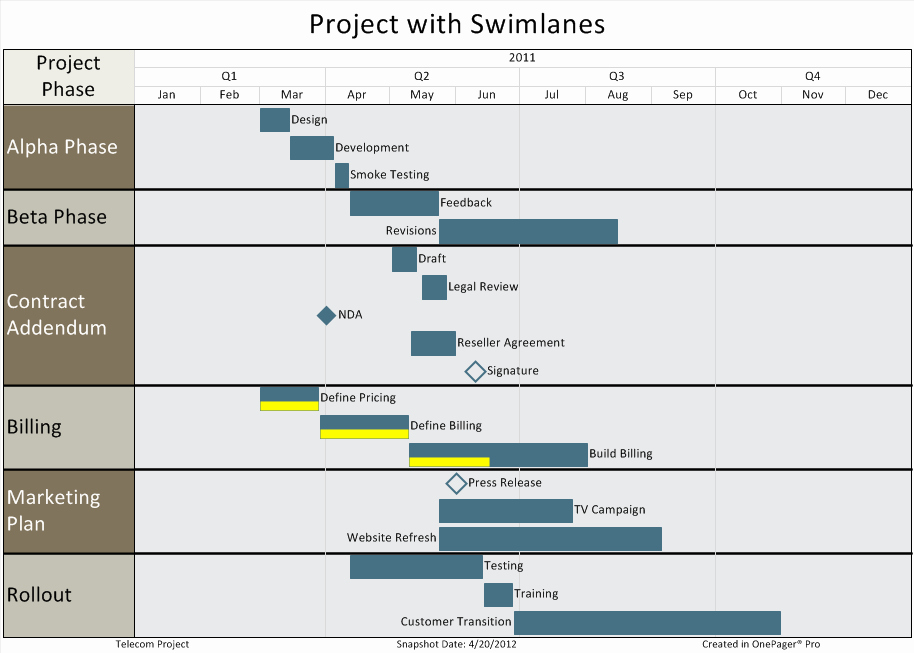 Best Practices for Project Reporting Swimlanes Part 3 6