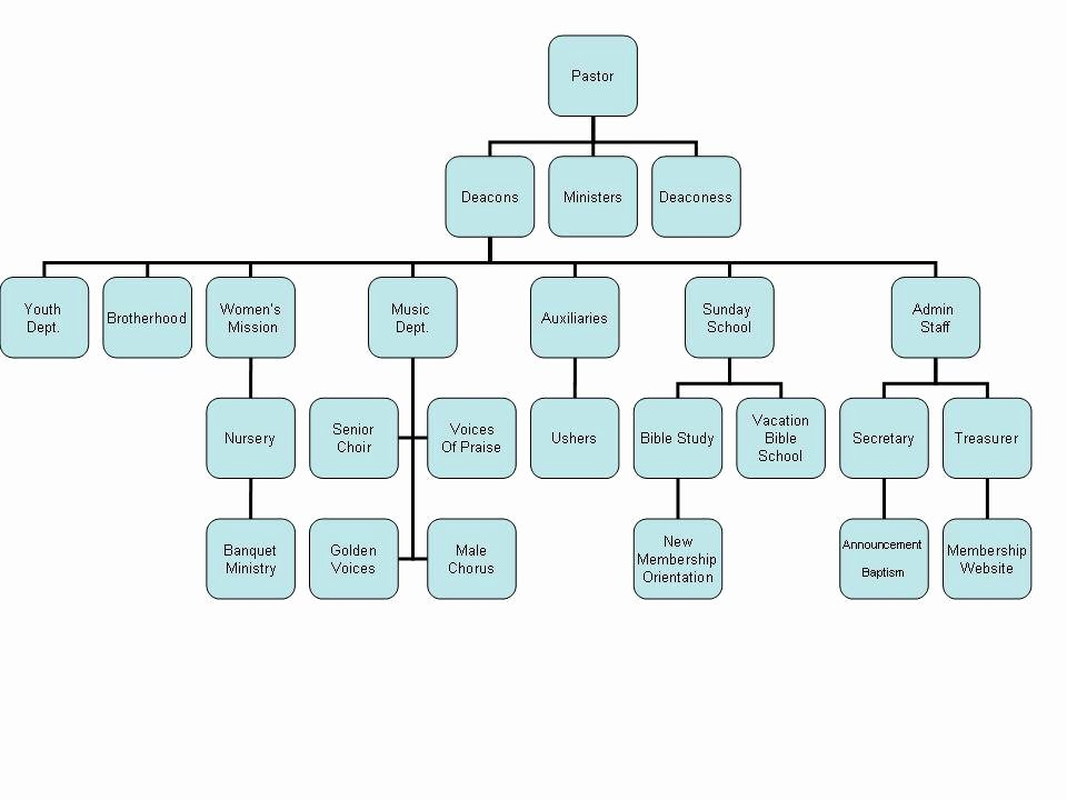 Best S Of Church organizational Chart Template