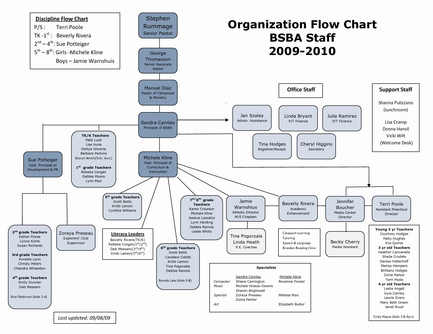 Best S Of Church organizational Chart Template