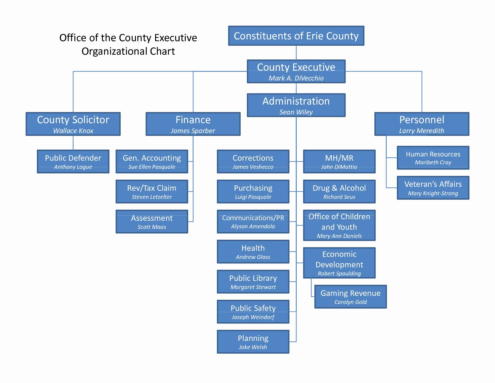 Best S Of Microsoft Executive organization Chart