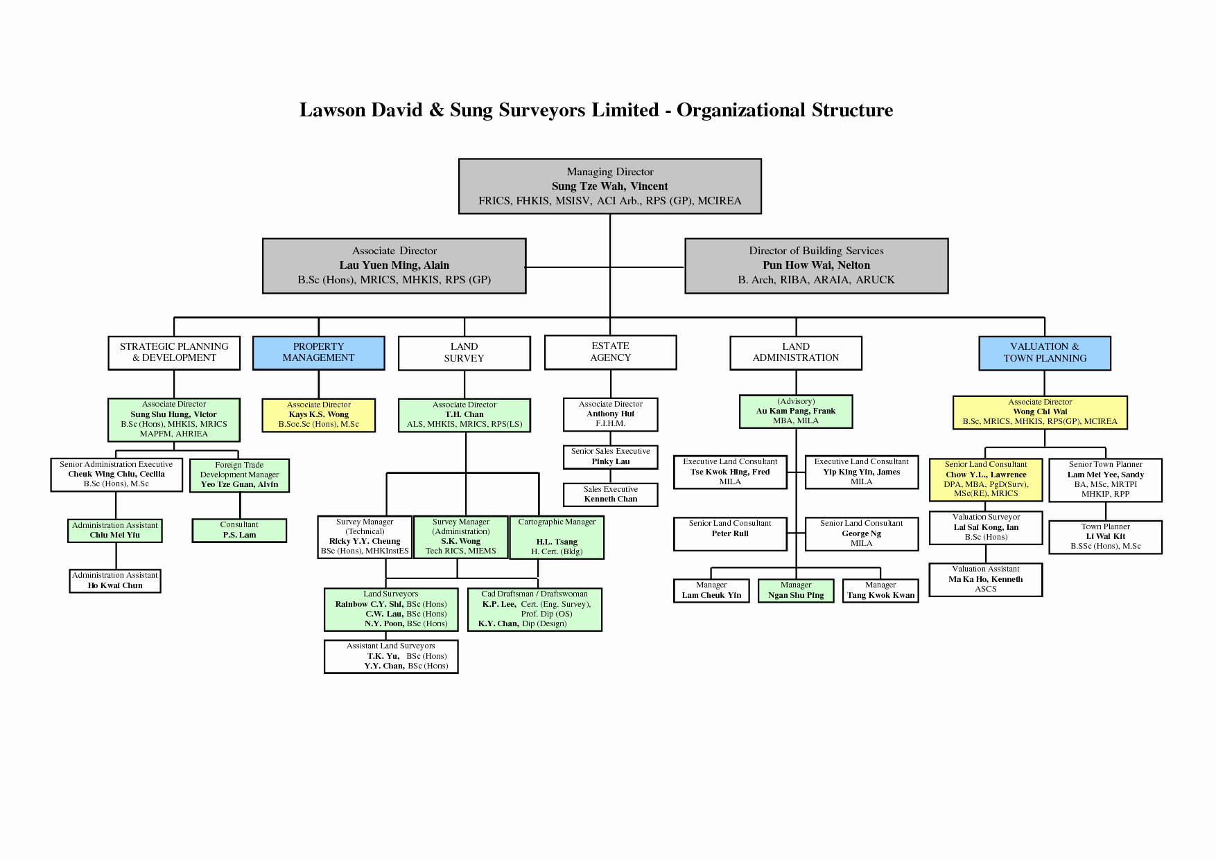 Best S Of Microsoft organizational Chart Template