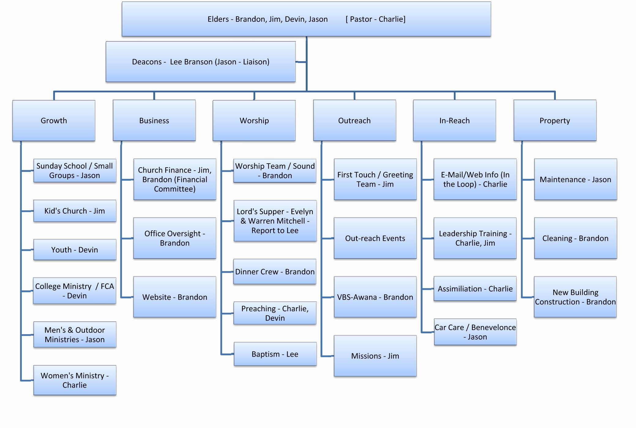 Best S Of Microsoft Word organizational Chart