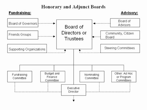 Best S Of Non Profit org Chart Examples Typical Non