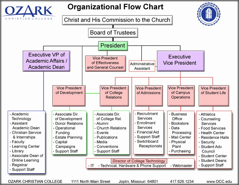 Best S Of organizational Flow Chart Template Ics