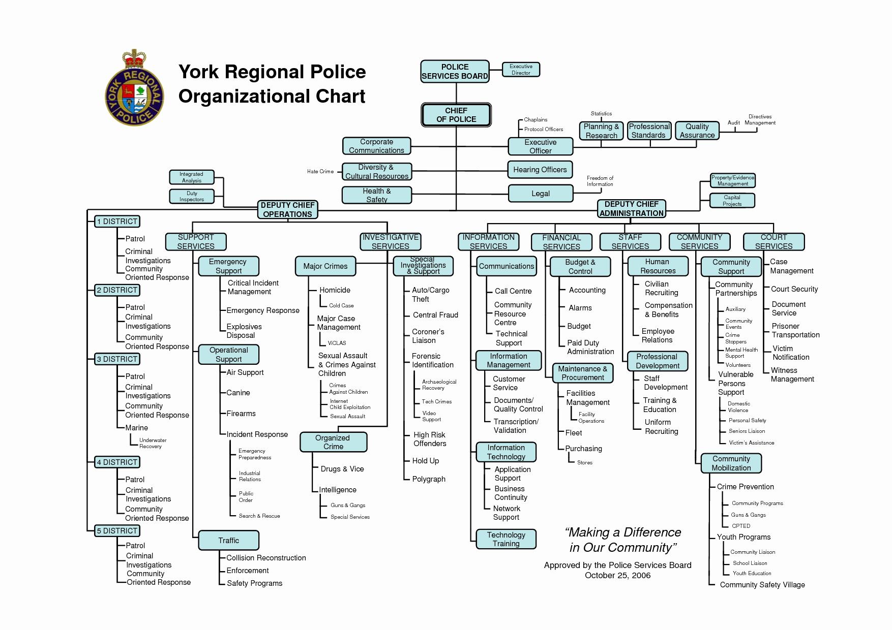 post powerpoint organizational chart template