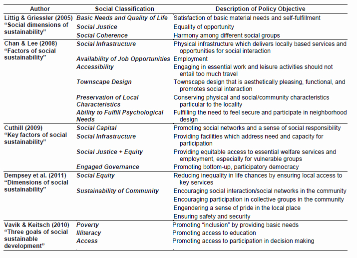 Best S Of Sample Literature Review Table Literature