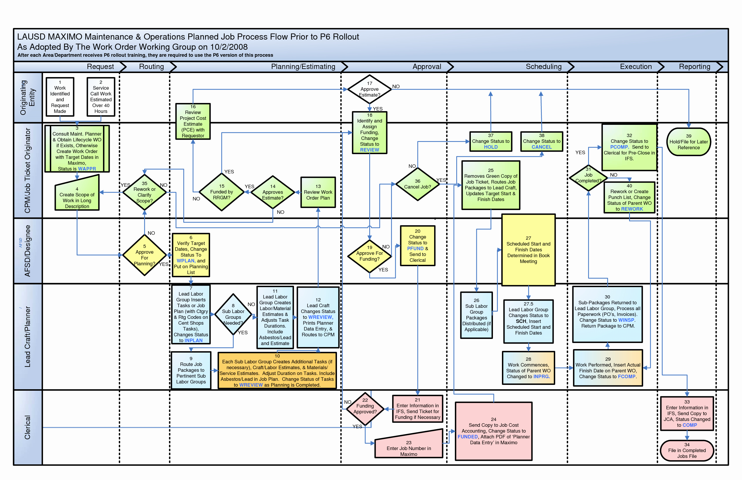 Best S Of Visio Process Flow Chart Template Visio
