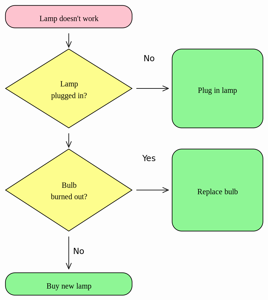 Blank Flow Chart Template Example Mughals